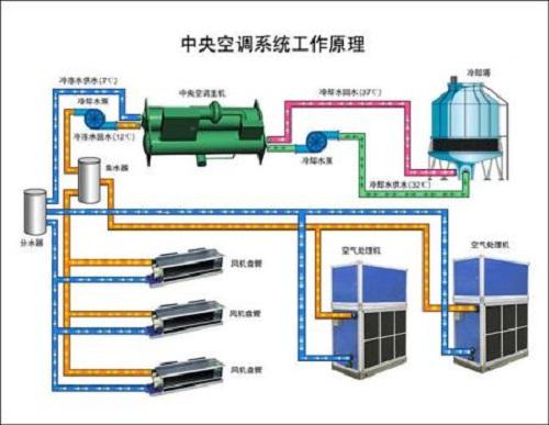 中央空调的工作原理简述